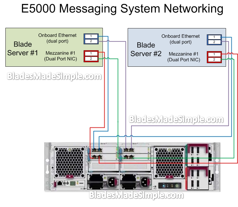HP E5000 Messaging System Networking Diagram