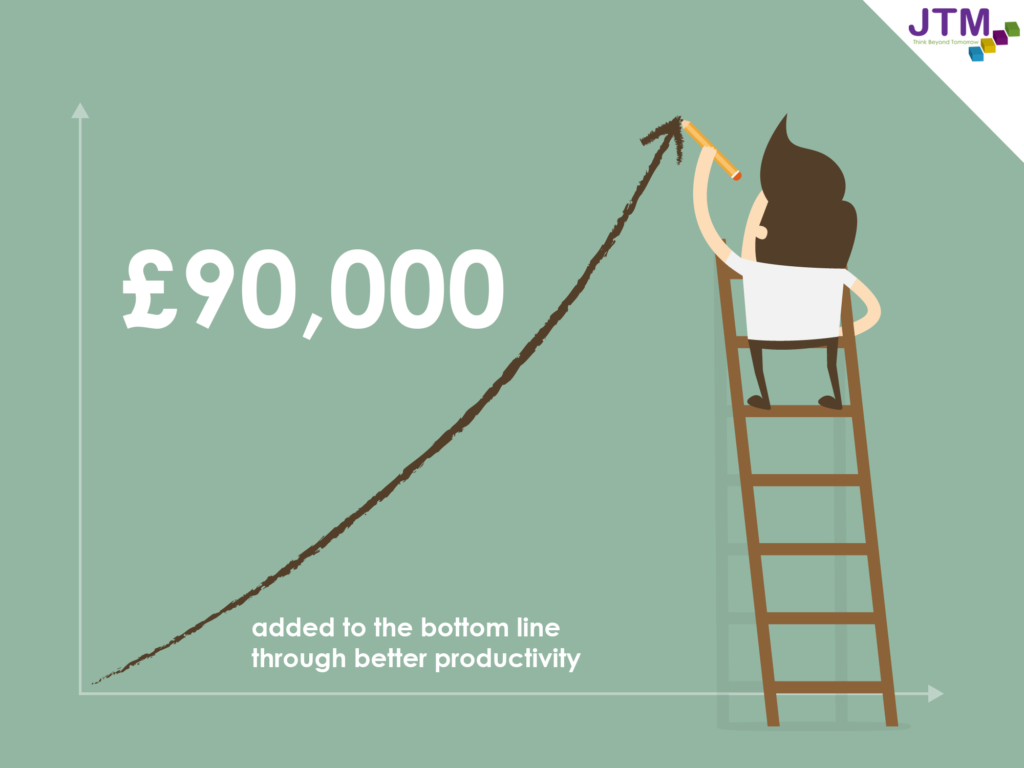 infographic to show that £90,000 has been added to the bottom line through better productivity