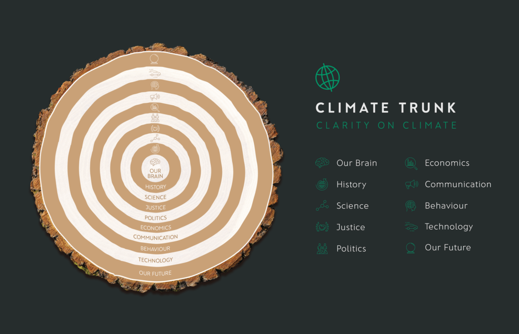 The Climate Trunk Climate Change Metaphors