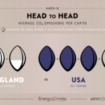 Head to Head: Part Two of #RWCO2