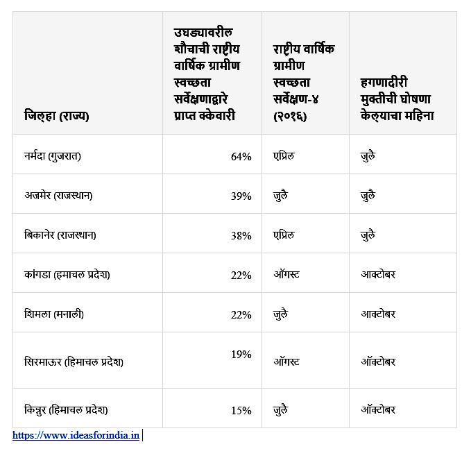 राष्ट्रीय वार्षिक ग्रामीण स्वच्छता सर्वेक्षण २०१६द्वारे उघड्यावरील शौचाची जिल्हा व राज्यानुसारचे तपशील