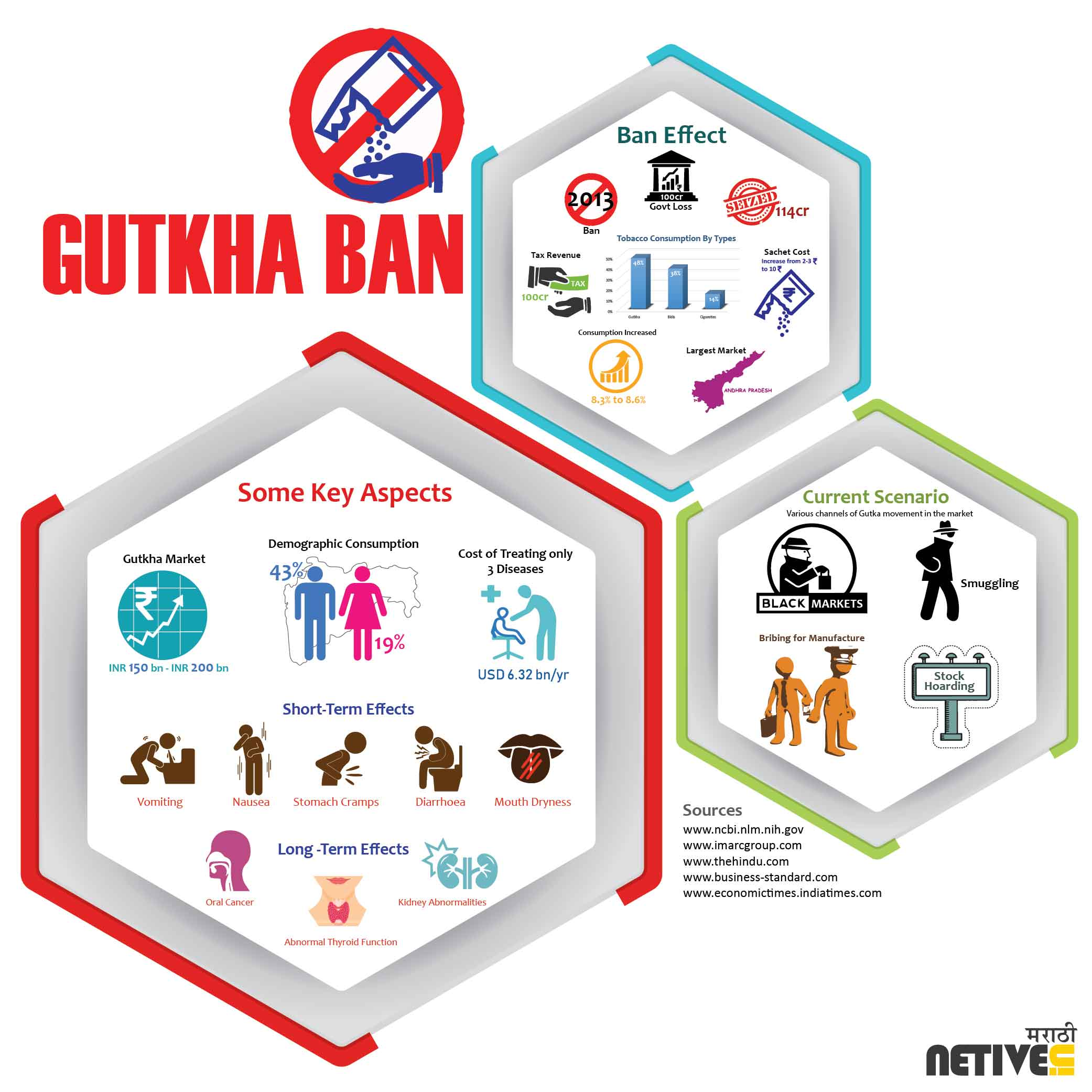 Gutka ban and the current scenario