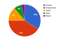Percentages of Different Types of Content on WeChat