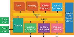 Best VLSI Institute In Bangalore