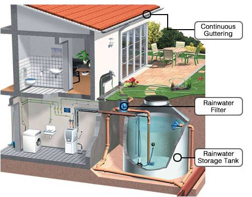 rainwater harvesting components