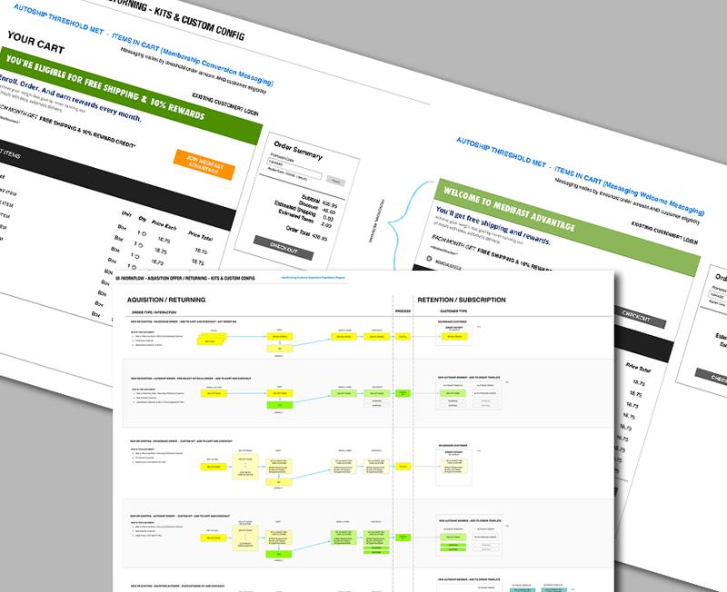 Acquisition/Retention Customer Flows