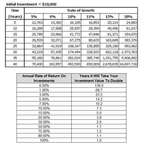 compounding returns