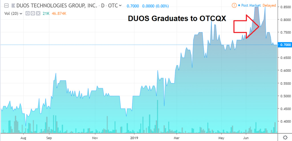 Duos Technologies (DOUT) $0.70. Artificial Intelligence Made Easy. Grossly Undervalued. | Internet | Biotech Stock Review