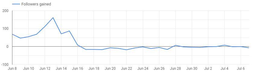 Timeline chart of our Instagram account showing steady followers gained per day, then a steady daily loss.
