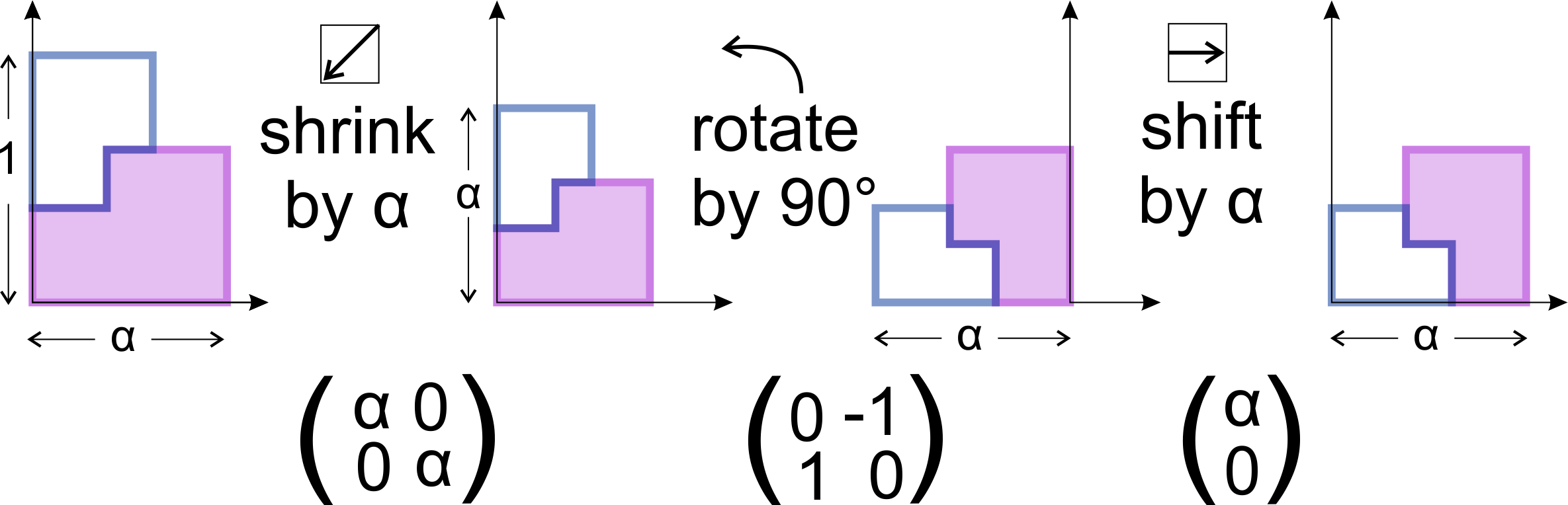 Steps to transform to the purple tile