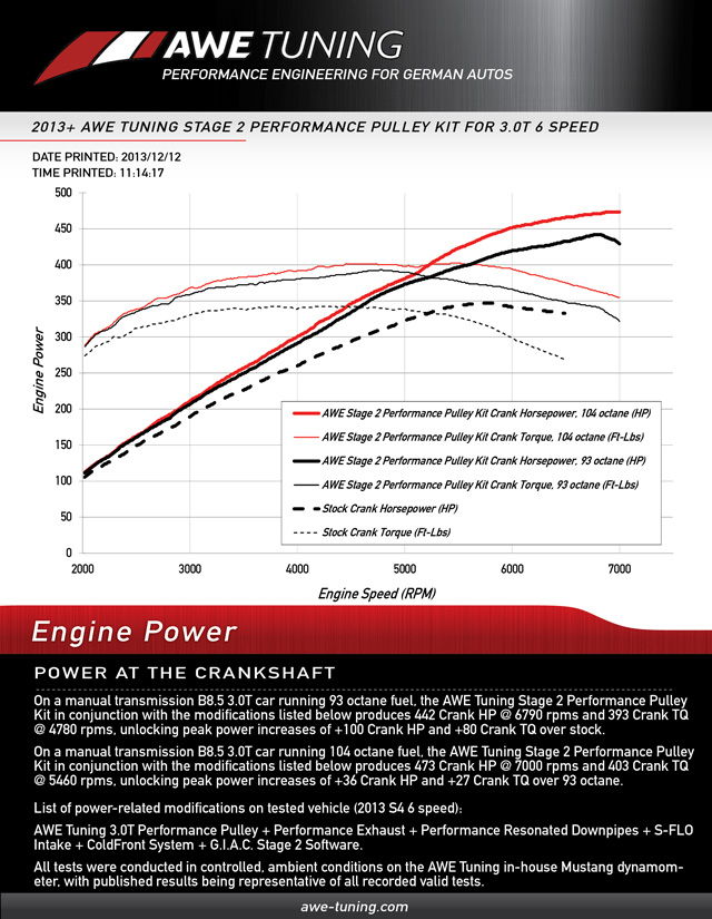 AWE Stage 2 Performance Pulley Dyno Comparison