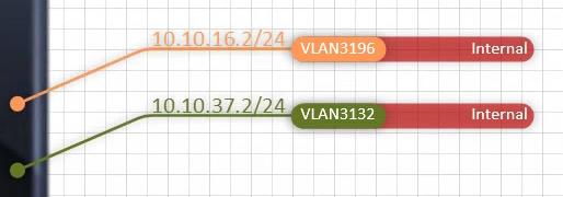 "Two interface members of VRF ""Internal"""