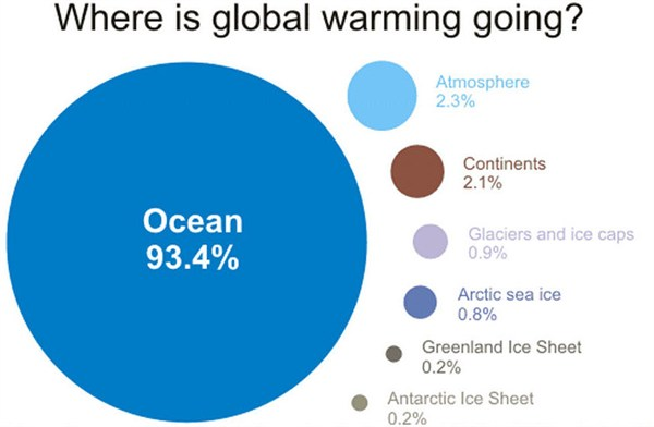 where_is_global_warming_going_infographic_600x392
