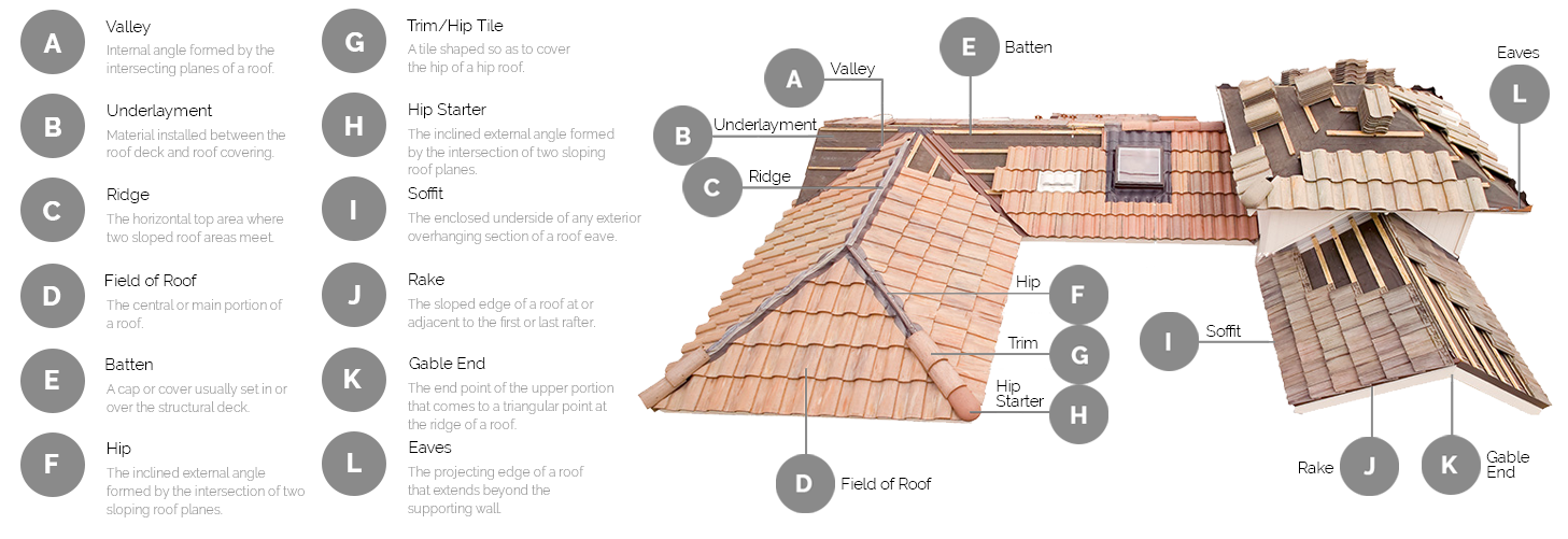 Roof Tiles In Southern California Classic Roof Tile