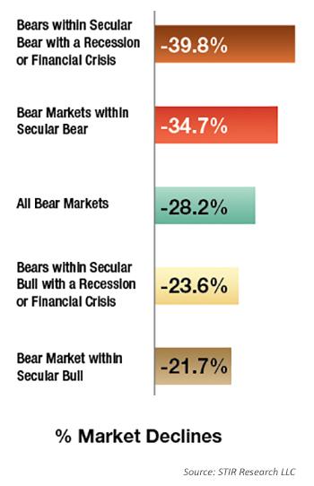 % market declines in a bear market