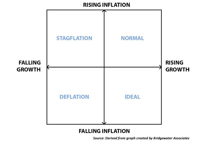 Gold diversification | Creating a more optimal portfolio