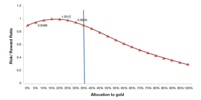 What is the optimal portfolio allocation to gold?