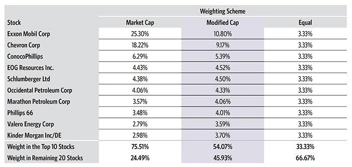Understanding the nuances of sector fund exposure