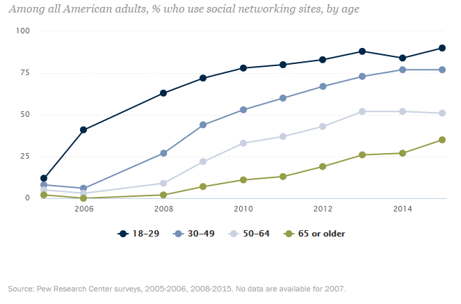 Social Media Usage 2005 2015 Pew Research Center 2