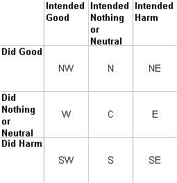 morality grid intent action