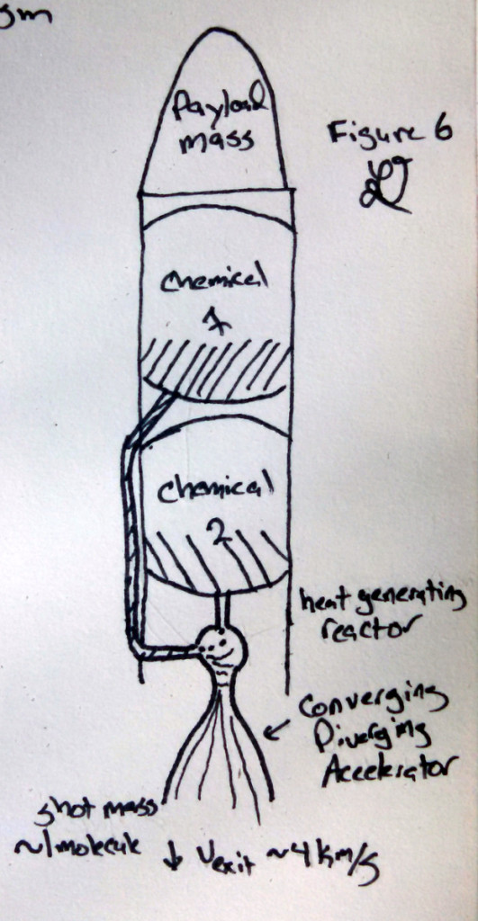 Figure 6: Stored energy shot reaction drive
