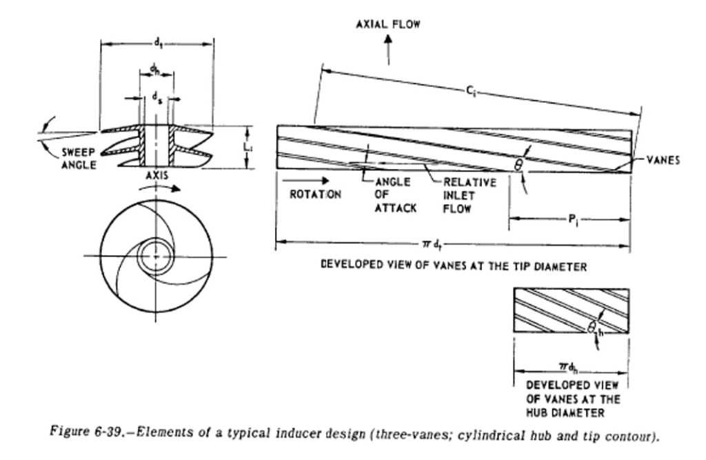 Inducer design from SP-125