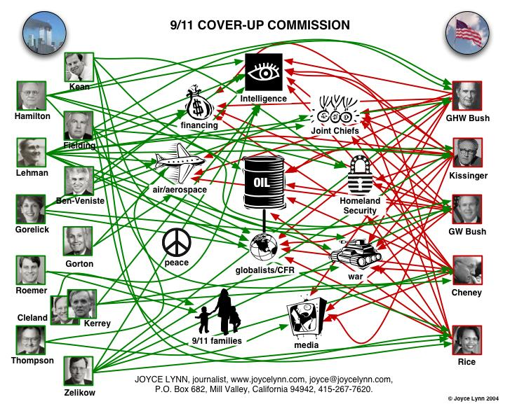 911CommissionConflicts
