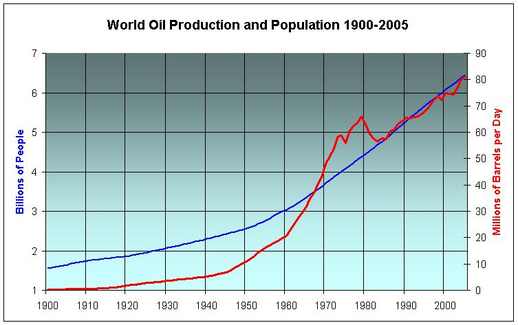 World-Population-and-Oil-1900
