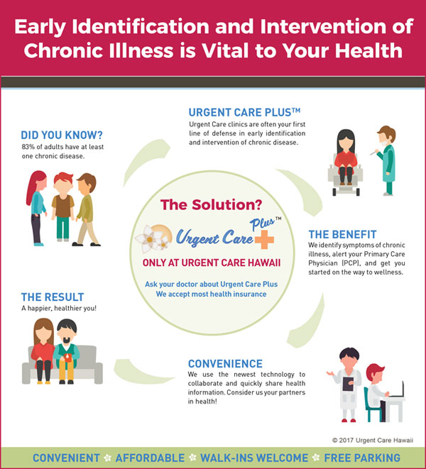 Urgent Care Plus™ can make a Positive Difference in your Health