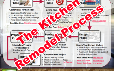 The Process of a Kitchen Remodel