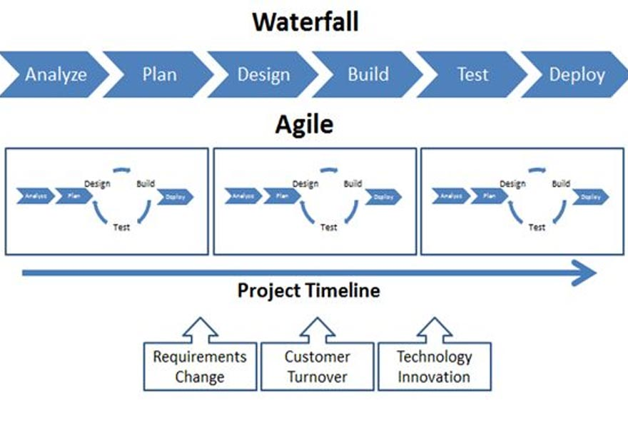 Is it all about Agile? A designers view on Waterfall vs Agile methodologies