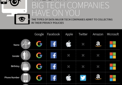 What big tech companies know about you