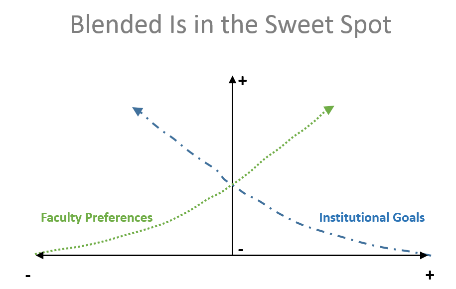 graph depicting an intersecting inverse relationship between faculty preferences and institutional goals