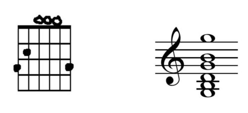 example 1 of G chord