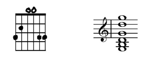 Example 2 of G Chord