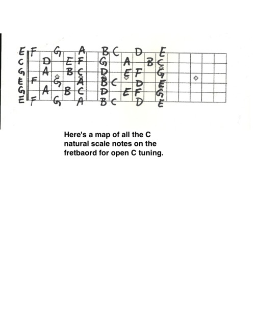 Variation on Open C Tuning 5