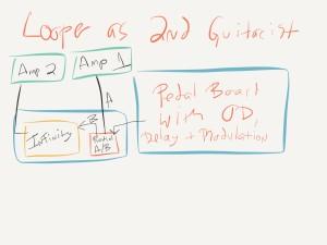 infinity looper setup diagram virtual 2nd guitarist