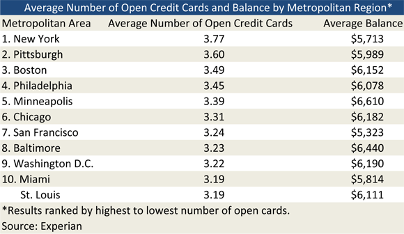 Credit Card Debt: Location, Location, Location
