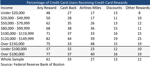 Fed: Credit Card Rewards Programs Subsidized by the Poor