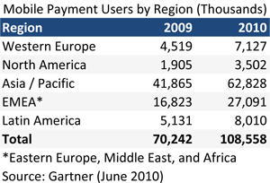 Mobile Payments Users by Region