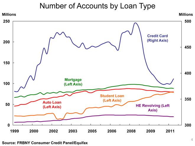 U.S. Household Debt Falls, but Very Slowly