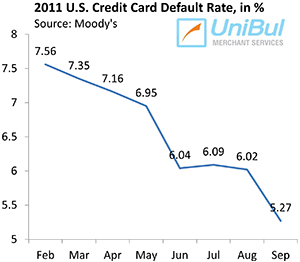 Americans Slash Credit Card Debt to Lowest Level in More than 7 Years