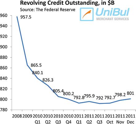 U.S. Credit Card Debt Keeps Climbing