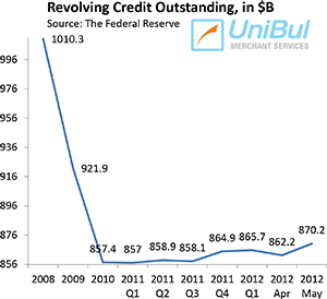 U.S. Credit Card Debt up by Most since before Recession