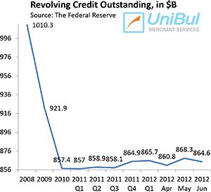 Why Is U.S. Credit Card Debt not Growing?