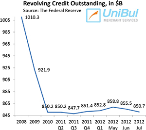 Americans Continue Slashing Credit Card Debt