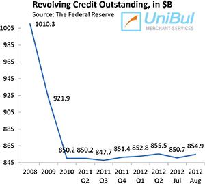 Americans still Wary of Credit Card Debt