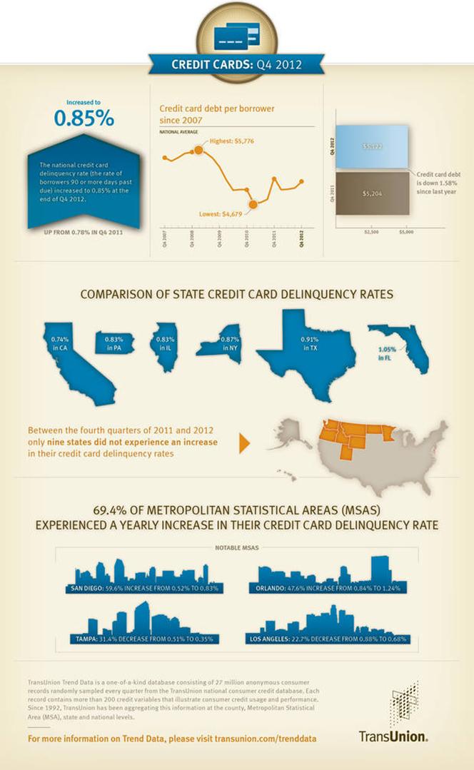 Alaska Leads Nation in Credit Card Debt, by a Wide Margin