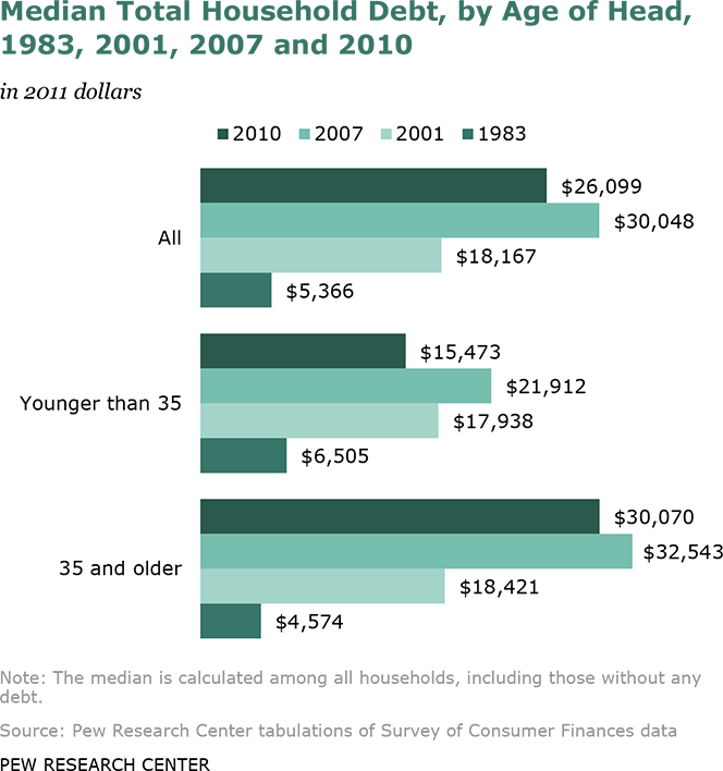 Americans Under 35 Cut Debt by 29% During Great Recession