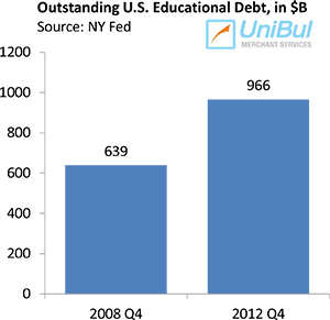 Americans Take on More Auto and Student Loans, Credit Card Debt Total Unchanged
